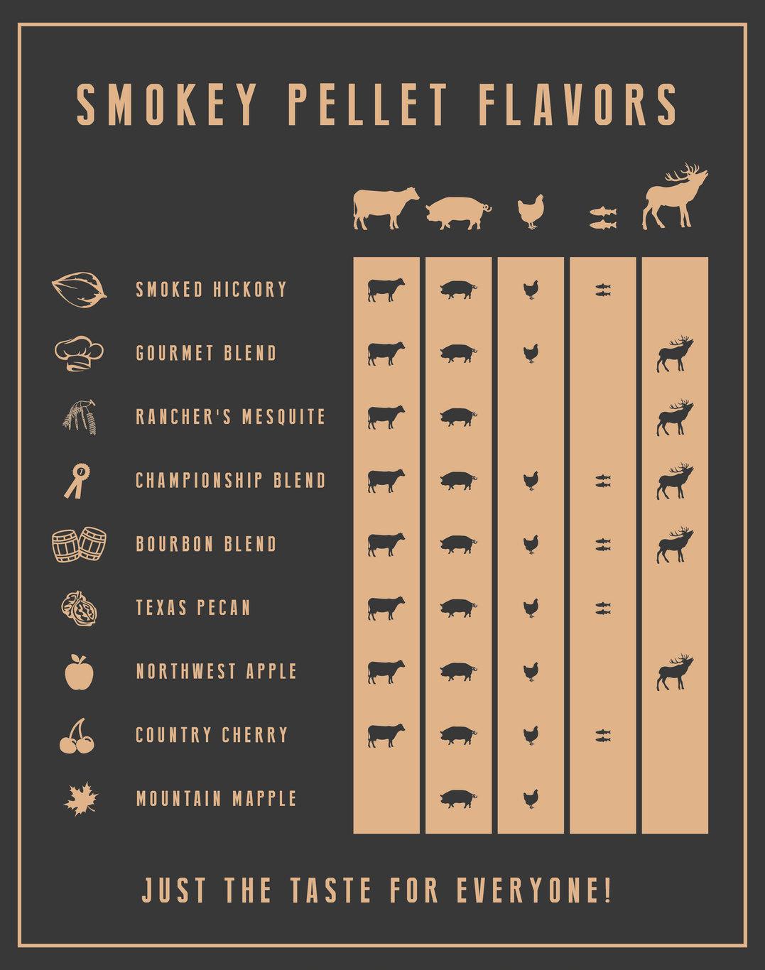 Overzicht van verschillende smaken rookpellets